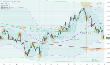 USDJPY: ドル円・4hBM、日足下降ジェイウォーク・オーバーシュートの可能性。