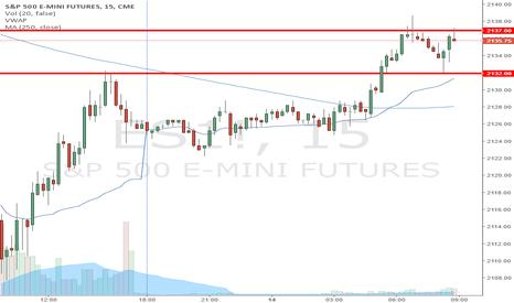 ES1!: Fridays trade plan on ES