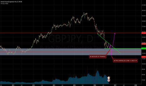 GBPJPY: GBPJPY - Sell because the formation of an triangle