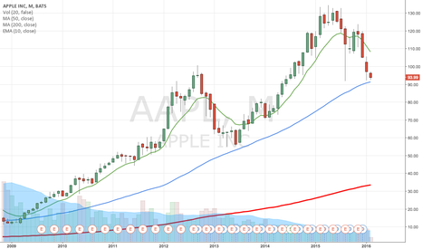 AAPL: almost there...monthly AAPL buy