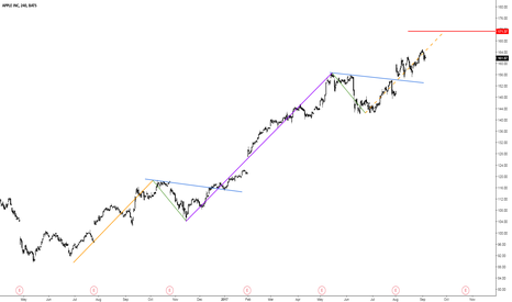 AAPL: AAPL 4HR Technical Measured Move