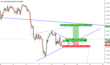 EURAUD: EUR/AUD short term long!