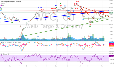 WFC: WFC short-term above $54 STRONG BUY based on Technical Breakout