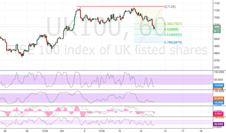 UK100: FTSE 100 New High Then Pullback As I Predicted