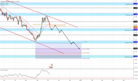 GBPEUR: My outlook on GBP/EUR for the rest of the year...