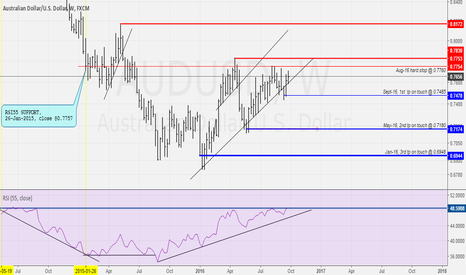 AUDUSD: Sell setup for aussie. Triple action is in progress