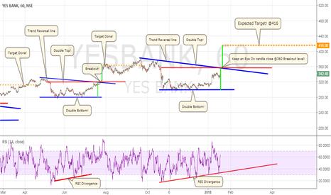 YESBANK: YES Bank Ltd! Double Bottom Reversal (1hrs Chart)