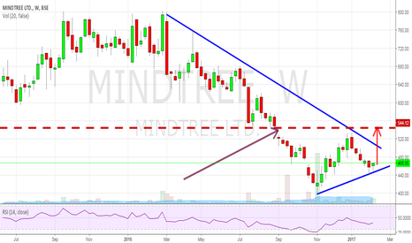 MINDTREE: MINDTREE - Good Chart Formation