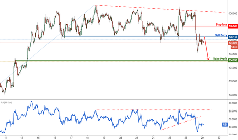 EURJPY: EURJPY profit target reached perfectly, prepare for further drop