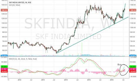 SKFINDIA: SKF India sitting on a long bull