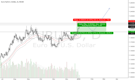 EURUSD: EURUSD Insights/Ideas
