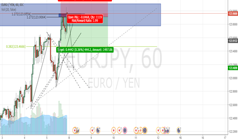 EURJPY: EUR JPY Counter Trend Trade Short