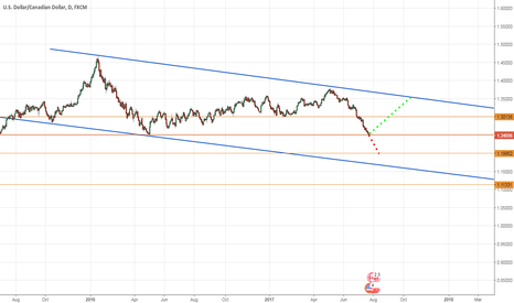 USDCAD: usd short only if break of 1.25