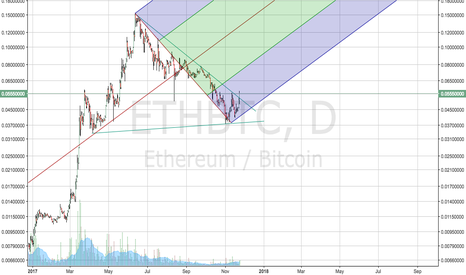 ETHBTC: The impatient moon