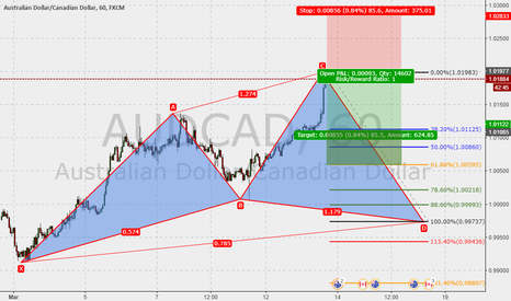AUDCAD: AUDCAD 60m : Cypher in the make