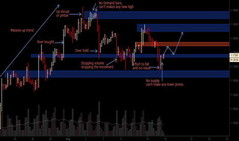 EURUSD: EUR/USD is finished the down movement, more than 90 pips incomin