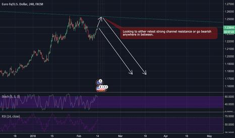EURUSD: IMPORTANT long term channel resistance bounce!
