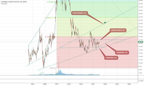 SLV: resistance at 17, if channel broken will run, minimum downside