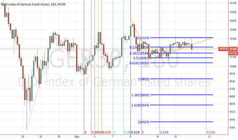 "GER30: DAX 30 ""short play"""
