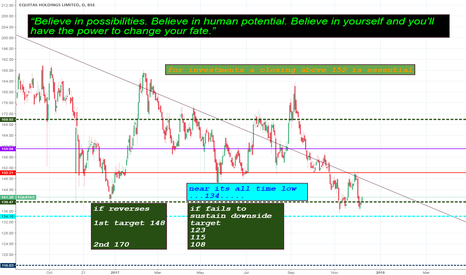 EQUITAS: will it reverse!!???????? patience!!