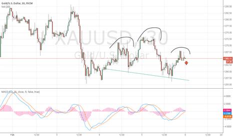 XAUUSD: short on gold