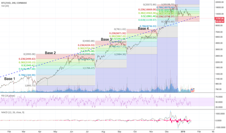 BTCUSD: BTCUSD - Parabola is broken
