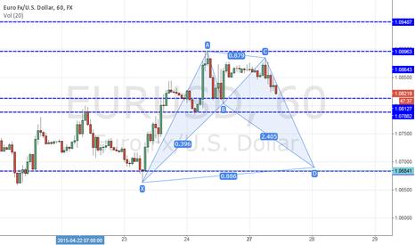 EURUSD: Probability BAT for EURUSD H1