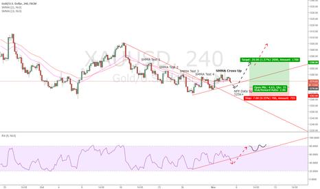 XAUUSD: Gold Long Strategy