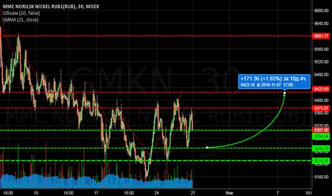 GMKN: GMKN/Четверг, сильный дневной уровень, жду точку входа. Long.