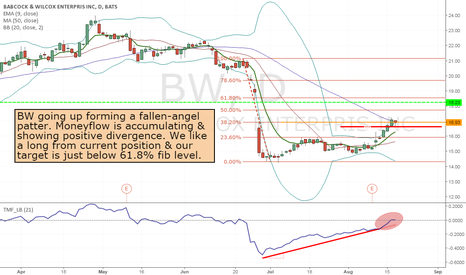 BW: BW - Long from current price to 18.23