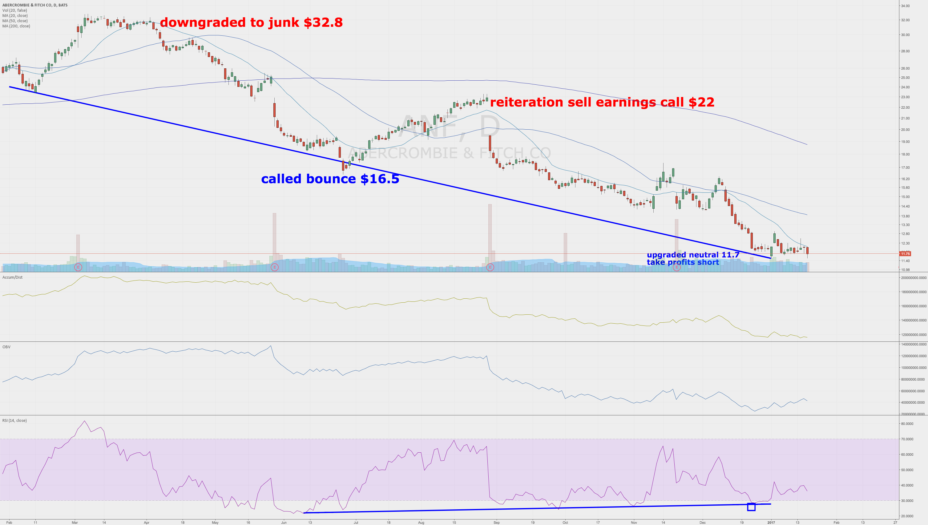 Abercrombie & Fitch Upgraded to Neutral $11.7 from Strong Sell