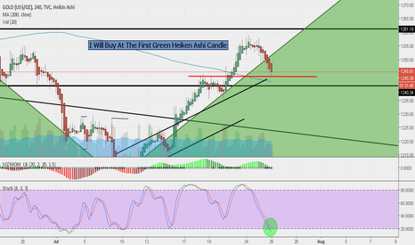 GOLD: Gold End Of The Retracement