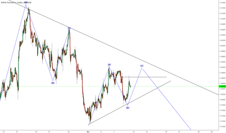 GBPUSD: sell that small expanding triangle of that C leg