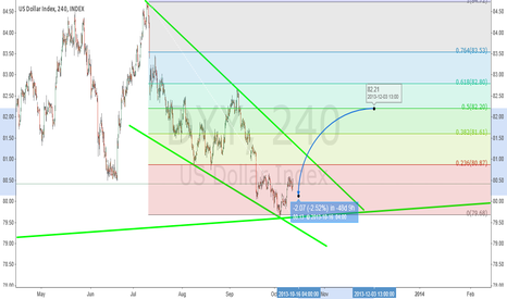 DXY: DXY, 240