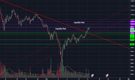 BTCUSD: Things are starting to look bullish