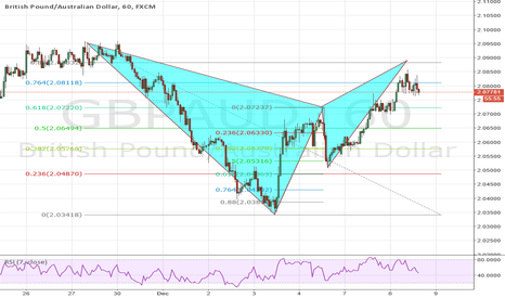 GBPAUD: Bearsih Bat Completing in a while GBPAUD