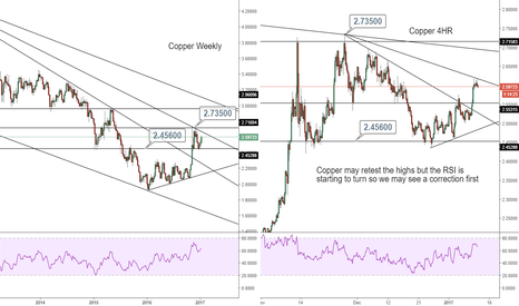 XCUUSD: Multiple timeframe Copper analysis