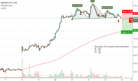 MINDTREE: H&S pattern Breakout on the way