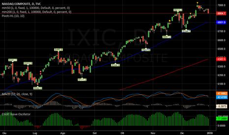 IXIC: NASDAQ   -   Debole