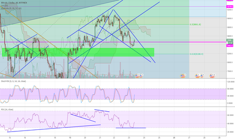 BTCUSD: BTC another Falling wedge forming?