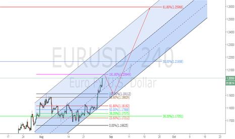 EURUSD: EURUSD sell the 1.618% fibo and Buy the Pullback/Target 1.259