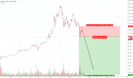 BTCUSD: Bitcoin Prediciton: GET OUT NOW!!