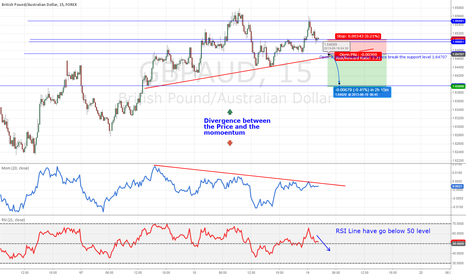 GBPAUD: Short Position  GBP/AUD using Divergence