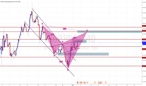 GBPJPY: POTENTIAL BEARISH CYPHER !