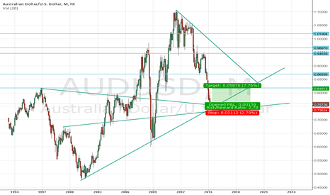 AUDUSD: AUDUSD Long Monthly off T/L