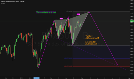 SPX500: 3 driving me crazy - to a top