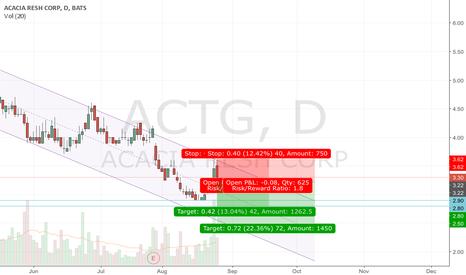 ACTG: ACTG = Descending Channel + Tweezer Top
