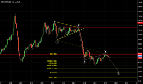 UKOIL: UK Oil Long Term Short - Possible Wave 5