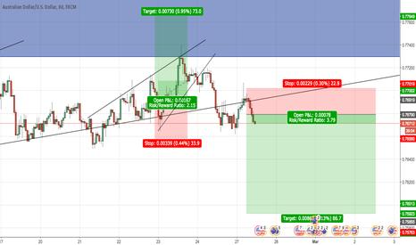 AUDUSD: AUD/USD SHORT - Trendline Retest/Breakout/Tweezer Tops