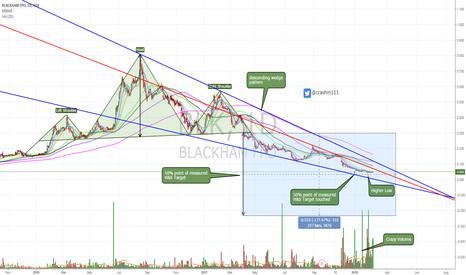BLK: $BLK general analysis